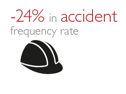 accident rate