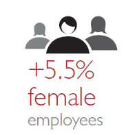 Female employment in numbers