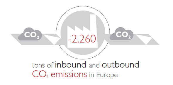 inbound and outbound CO2 emissions