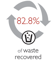 waste recovered