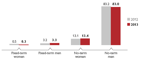 WORKFORCE GENDER DISTRIBUTION BY CONTRACT